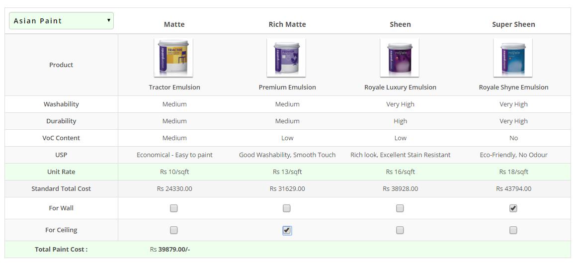 Comparison Between Interior Paints Tractor Vs Premium Vs Royale Colourdrive